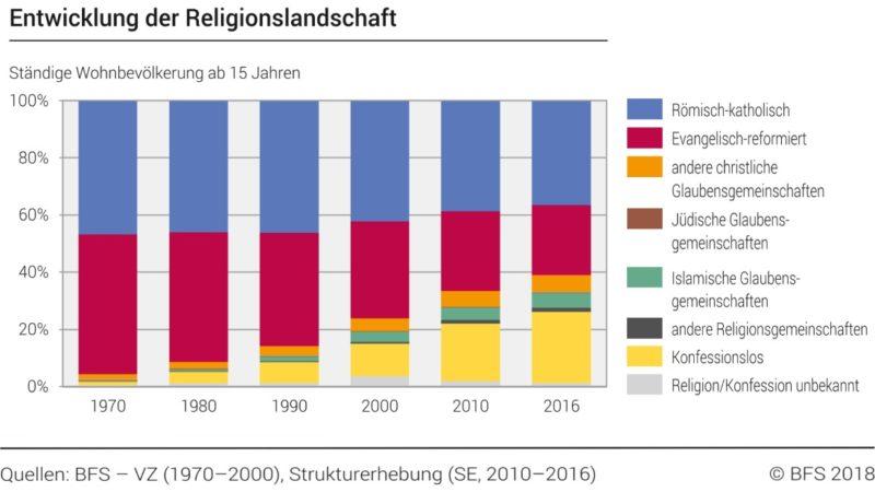Das Balkendiagramm zeigt deutlich, wie sich die Religionslandschaft seit 1970 verändert hat. Was auffällt: Die Gruppe der Römisch-Katholischen Christen bleibt relativ stabil. Dies ist vor allem der Migration zuzuschreiben. | Quelle: BFS – VZ (1970-2000), Strukturerhebung (SE 2010-2016)