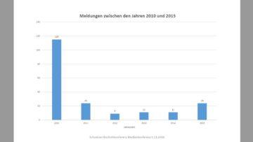 Die nationale Übersicht zur Zahl der gemeldeten Opfer von sexuellen Übergriffen für den Zeitraum von 2015 bis 2015 zeigt, dass nach der hohen Zahl von gemeldeten Fällen im Jahre 2010 in den darauffolgenden Jahren jeweils deutlich weniger Fälle gemeldet wurden. | © SBK