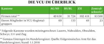 In der Schweiz zählt die Regionalgruppe Aargau/Solothurn mit rund 70 Mitgliedern zur zweitgrössten der insgesamt sieben VCU-Gruppierungen. | © Fabrice Müller und Patrick Honegger