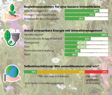 In der Umfrage gaben sich die befragten Aargauer Pfarreien sehr selbstkritisch. | © Patrick Honegger selbstkritisch