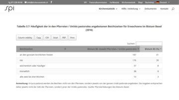 Wann und wie oft werden Beichtzeiten angeboten? Auch hier sprechen die Zahlen eine deutliche Sprache. | © Schweizerisches Pastoralsoziologisches Institut St. Gallen (Screenshot)
