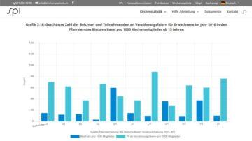 Die Zahlen sind deutlich: Erheblich mehr Menschen nehmen an Versöhnungsfeiern teil, als an der klassischen Einzelbeichte. | © Schweizerisches Pastoralsoziologisches Institut St. Gallen (Screenshot)